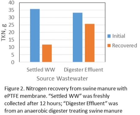 Figure 2. Nitrogen recovery from swine manure with ePTFE membrane